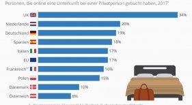 Uno de cada seis europeos usa portales de alquiler vacacional