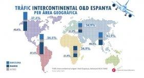 Barcelona, el segundo aeropuerto que más crece de Europa