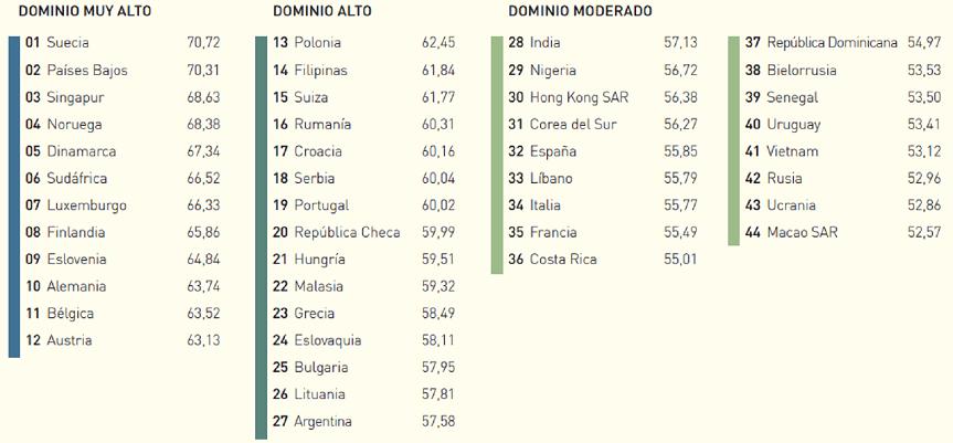 Ranking Mundial De Países Según Dominio Del Inglés