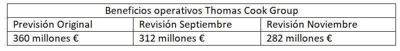 Beneficios Operativos de Thomas Cook