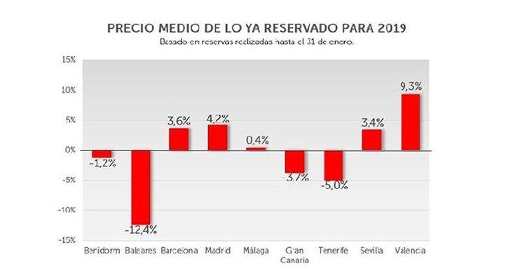 Precio medio en España en 2019: crece en los destinos urbanos, sufren los vacacionales