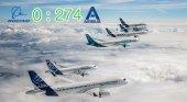Pedidos enero: Boeing = 0, Airbus = 274