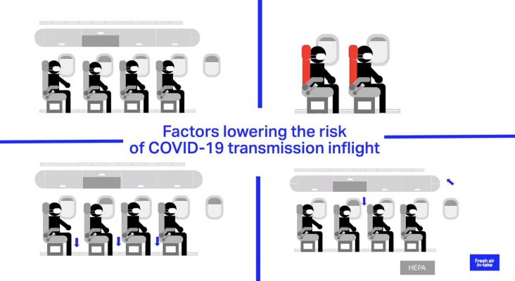 IATA explica por qué el riesgo de contagio de Covid-19 en un avión es bajo