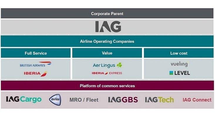 Grupo IAG