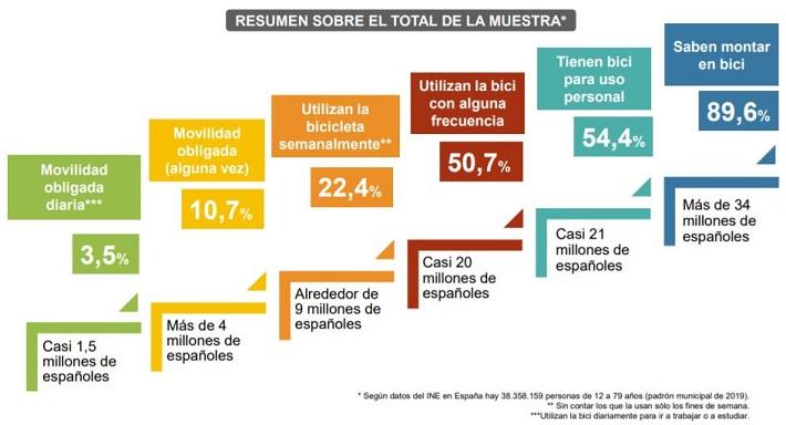 Uso de la bicicleta en Esapaña según encuesta DGT