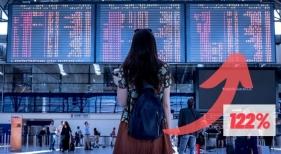 El anuncio del fin del Estado de alarma dispara las reservas para viajar en mayo un 122%