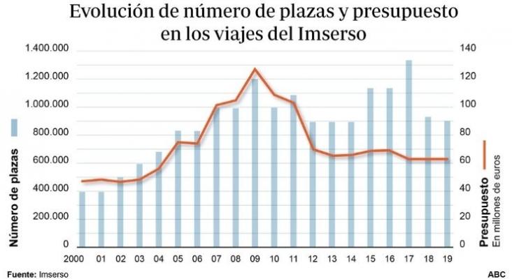 Los hoteleros reclaman un aumento de plazas y de precios en los viajes del Imserso | Foto abc