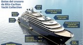Los nuevos cruceros de Ritz se construirán en España