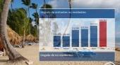 R. Dominicana ha recuperado un 80% del turismo