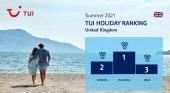 Las Islas Baleares lideran las reservas de TUI Reino Unido