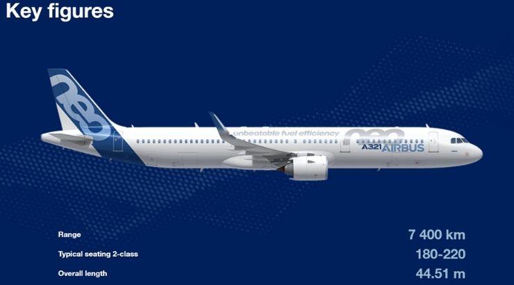 Características claves del Airbus A321neo. Foto y datos de airbus.com